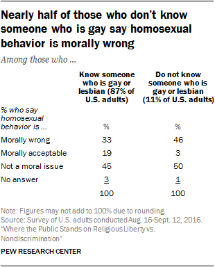 Nearly half of those who don't know someone who is gay say homosexual behavior is morally wrong