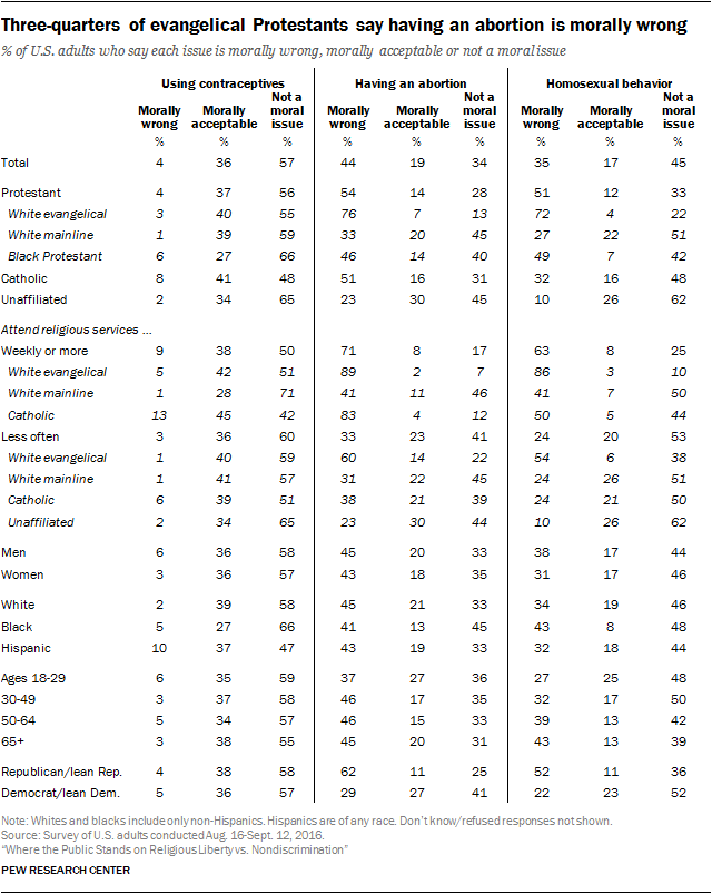 Three-quarters of evangelical Protestants say having an abortion is morally wrong