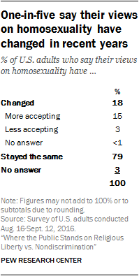 One-in-five say their views on homosexuality have changed in recent years