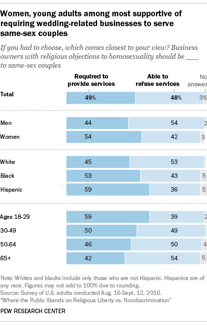 Women, young adults most support of requiring wedding-related businesses to serve same-sex couples