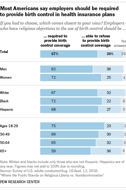 Most Americans say employers should be required to provide birth control in health insurance plans