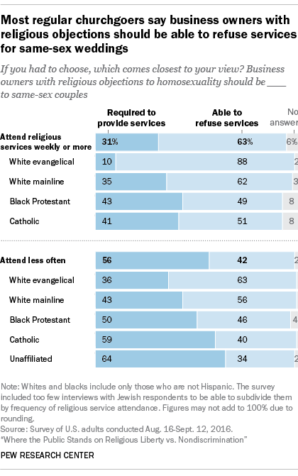 Most regular churchgoers say business owners with religious objections should be able to refuse services for same-sex weddings