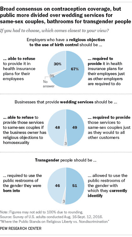 Broad consensus on contraception coverage, but public more divided over wedding services for same-sex couples, bathrooms for transgender people