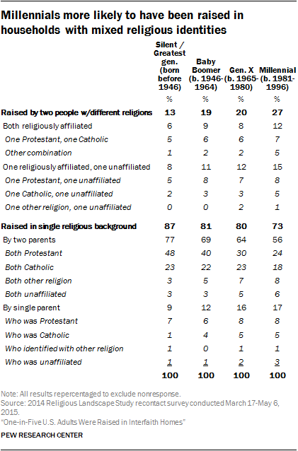 Millennials more likely to have been raised in households with mixed religious identities