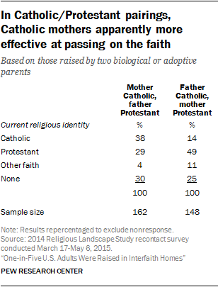 In Catholic/Protestant pairings, Catholic mothers apparently more effective at passing on the faith