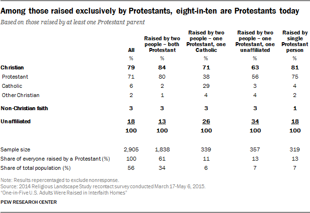 Among those raised exclusively by Protestants, eight-in-ten are Protestants today