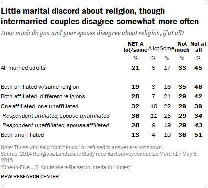 Little marital discord about religion, though intermarried couples disagree somewhat more often