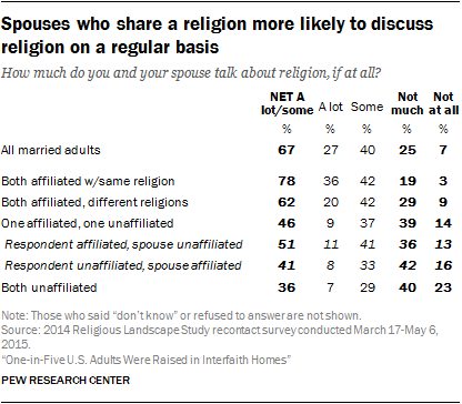 Spouses who share a religion more likely to discuss religion on a regular basis