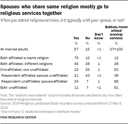 Spouses who share same religion mostly go to religious services together