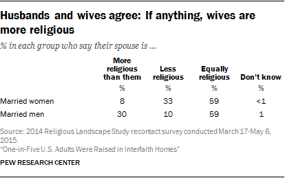 Husbands and wives agree: If anything, wives are more religious