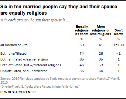 Six-in-ten married people say they and their spouse are equally religious