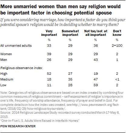 More unmarried women than men say religion would be important factor in choosing potential spouse