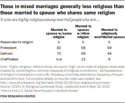 Those in mixed marriages generally less religious than those married to spouse who shares same religion