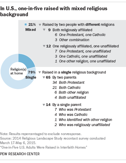 In U .S., one-in-five raised with mixed religious background