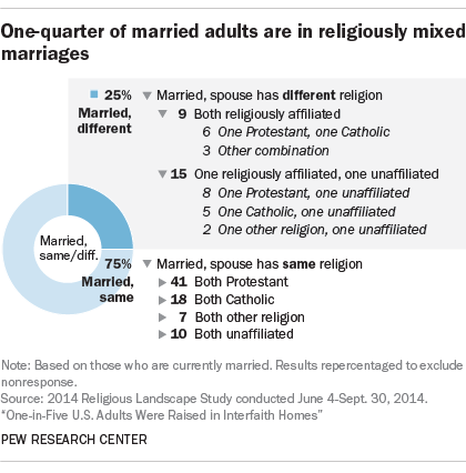 One-quarter of married adults are in religiously-mixed marriages
