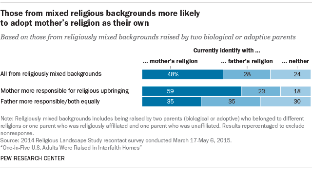 Those from mixed religious backgrounds more likely to adopt mother's religion as their own