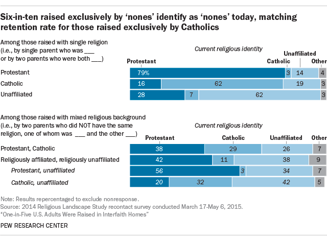 Six-in-ten raised exclusively by 'nones' identify as 'nones' today, matching retention rate for those raised exclusively by Catholics