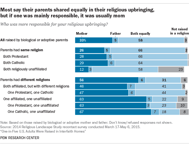 Most say their parents shared equally in their religious upbringing, but if one was mainly responsible, it was usually mom