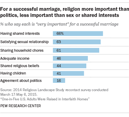 For a successful marriage, religion more important than politics, less important than sex or shared interests