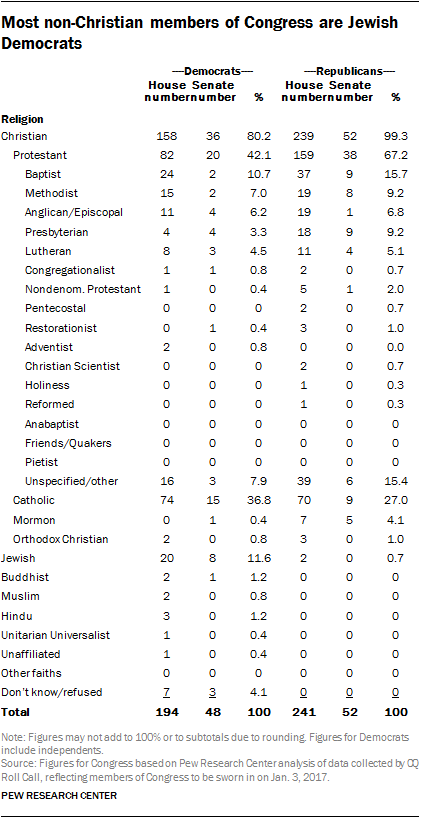 Most non-Christian members of Congress are Jewish Democrats