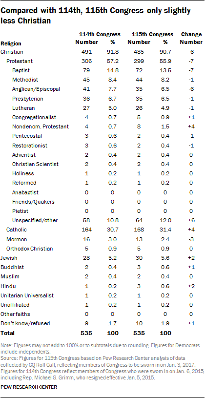 Compared with 114th, 115th Congress only slightly less Christian