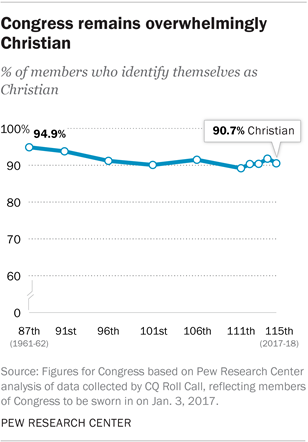 Congress remains overwhelmingly Christian