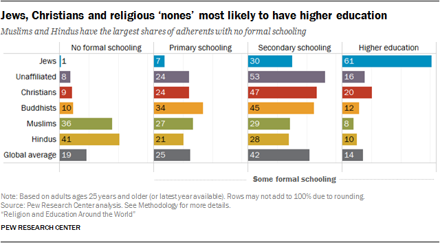 Jews, Christians and religious 'nones' most likely to have higher education