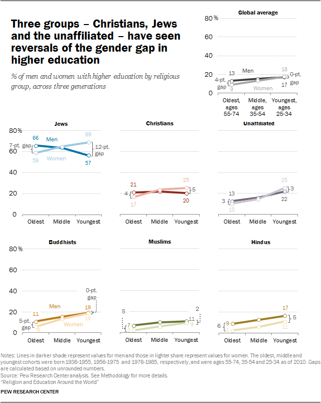 Three groups – Christians, Jews and the unaffiliated – have seen reversals of the gender gap in higher education