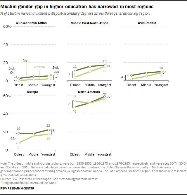 Muslim gender gap in higher education has narrowed in most regions