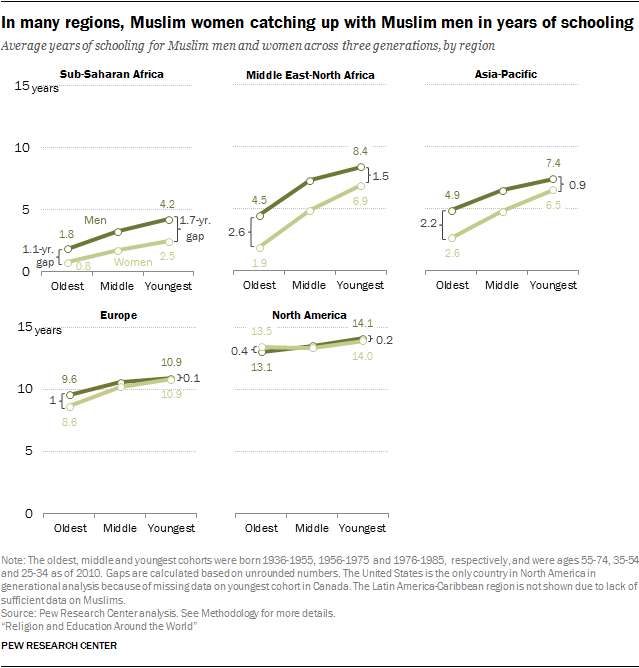 In many regions, Muslim women catching up with Muslim men in years of schooling