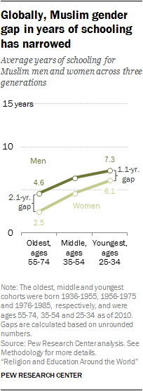 Globally, Muslim gender gap in years of schooling has narrowed