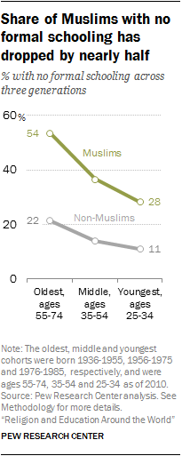 Share of Muslims with no formal schooling has dropped by nearly half