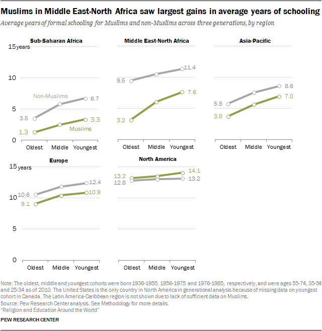 Muslims in Middle East-North Africa saw largest gains in average years of schooling