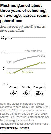 Muslims gained about three years of schooling, on average, across recent generations