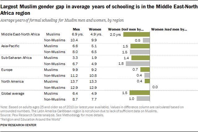 Largest Muslim gender gap in average years of schooling is in the Middle East-North Africa region