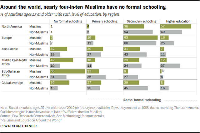 Around the world, nearly four-in-ten Muslims have no formal schooling