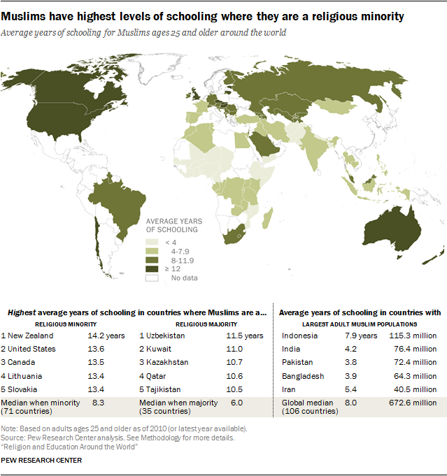 Muslims have highest levels of schooling where they are a religious minority