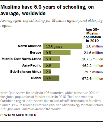 Muslims have 5.6 years of schooling, on average, worldwide