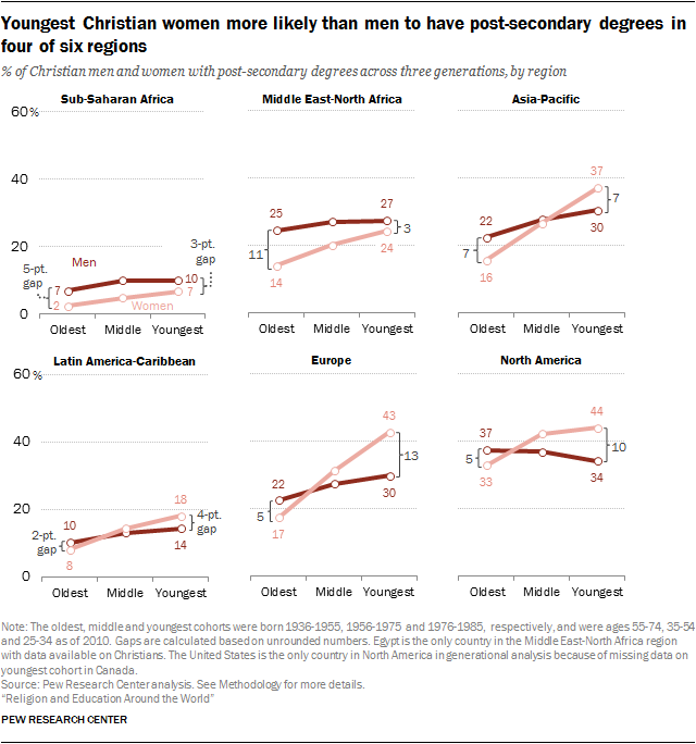 Youngest Christian women more likely than men to have post-secondary degrees in four of six regions