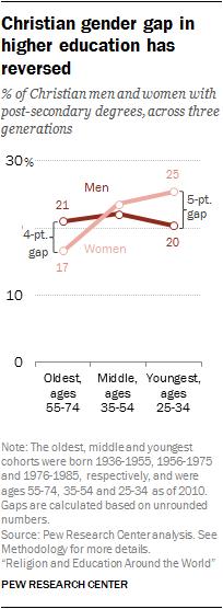 Christian gender gap in higher education has reversed
