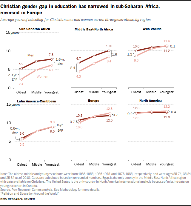 Christian gender gap in education has narrowed in sub-Saharan Africa, reversed in Europe