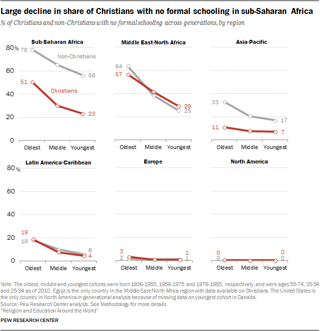 Large decline in share of Christians with no formal schooling in sub-Saharan Africa