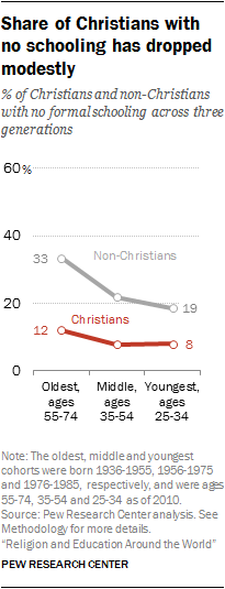 Share of Christians with no schooling has dropped modestly