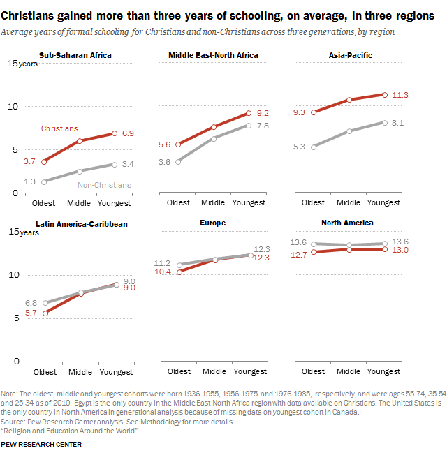 Christians gained more than three years of schooling, on average, in three regions