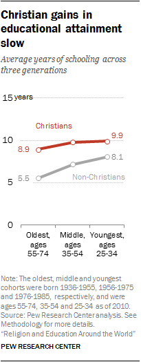 Christian gains in educational attainment slow