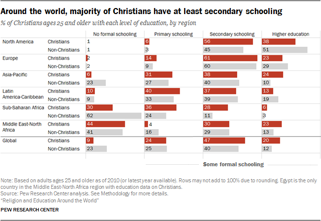 Around the world, majority of Christians have at least secondary schooling