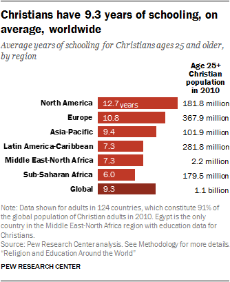 Christians have 9.3 years of schooling, on average, worldwide