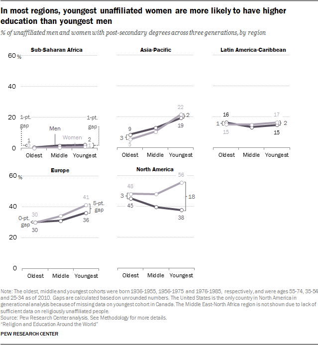 In most regions, youngest unaffiliated women are more likely to have higher education than youngest men