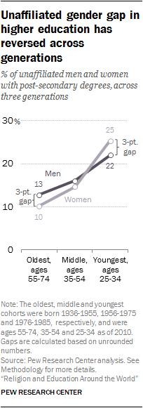 Unaffiliated gender gap in higher education has reversed across generations