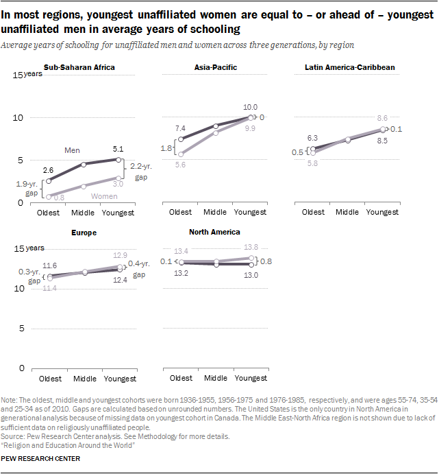 Virtually all of youngest 'nones' in Asia have at least some formal schooling